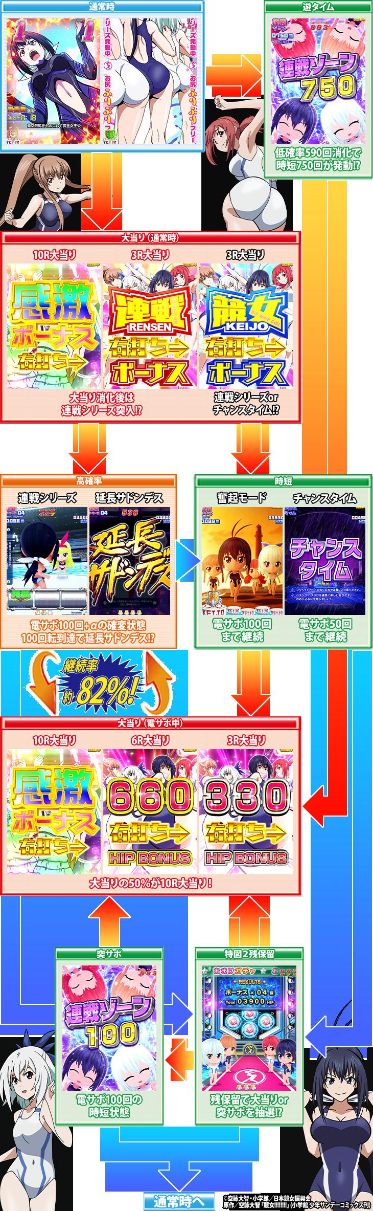 P競女!!!!!!!!-KEIJO-199ver.のゲームフロー画像