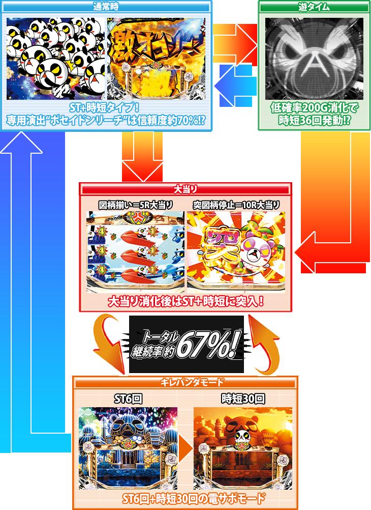 パチンコP安心ぱちんこキレパンダinリゾート 79Ver.のゲームフロー