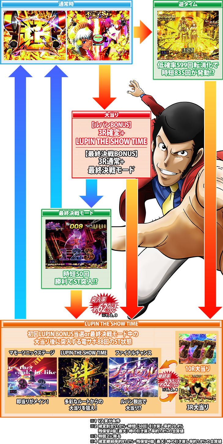 ぱちんこPルパン三世~復活のマモー~219ver.のゲームフロー