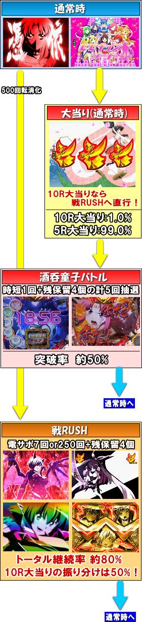 パチンコPモモキュンソードMC桃子ゲームフロー