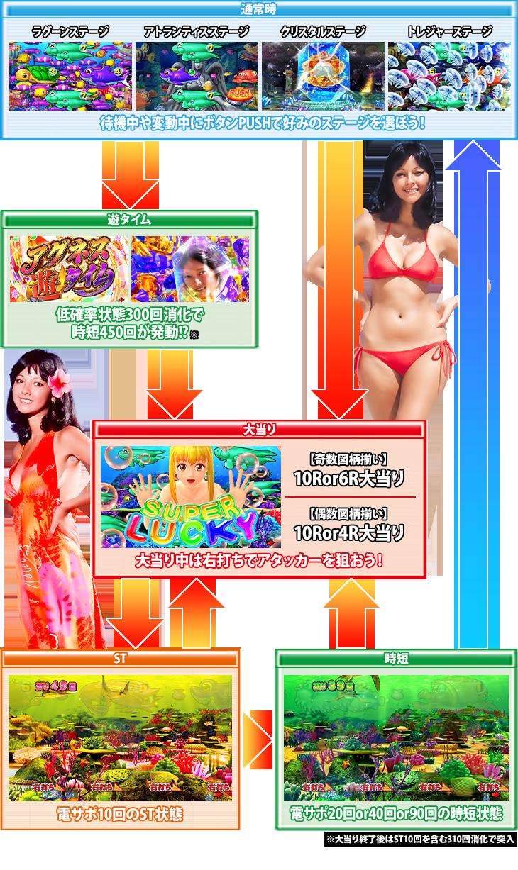 ぱちんこPまわるん大海物語4スペシャル Withアグネス・ラム 119ver.のゲームフロー