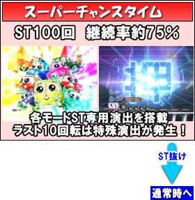 Pぱちんこ 乗物娘 WITH CYBERJAPAN(R)DANCERS M5-K1のゲームフロースーパーチャンスタイム画像