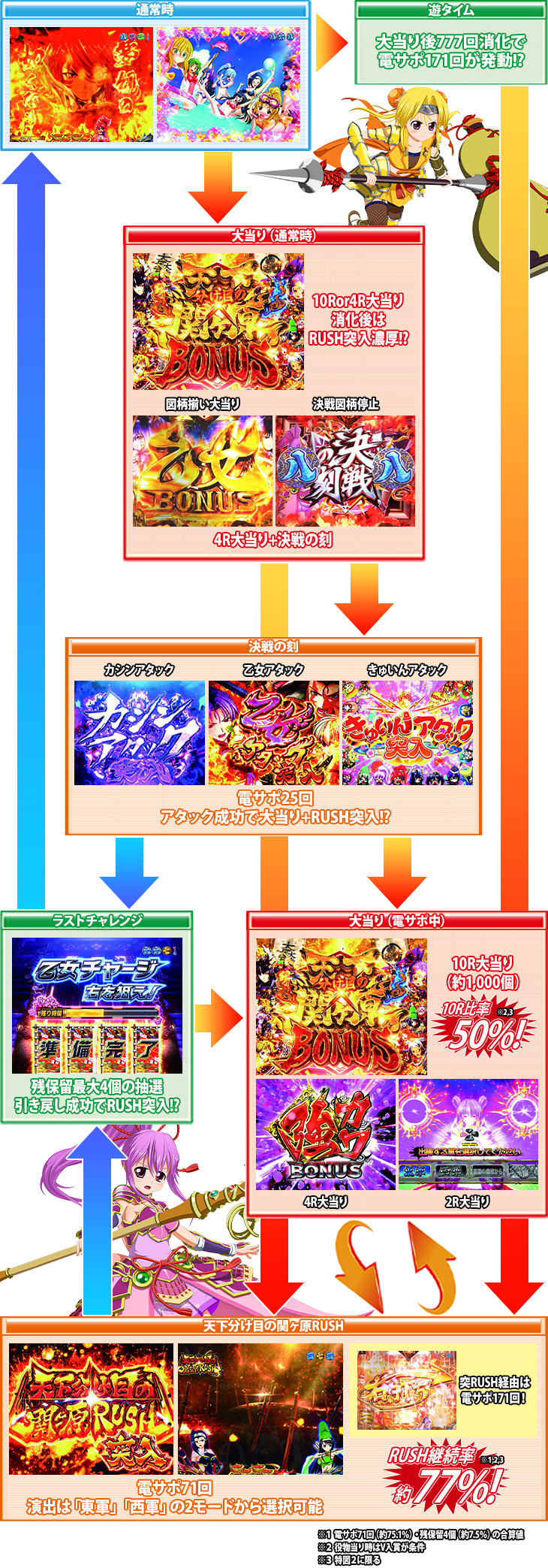 パチンコP戦国乙女6~暁の関ヶ原~甘デジのゲームフロー