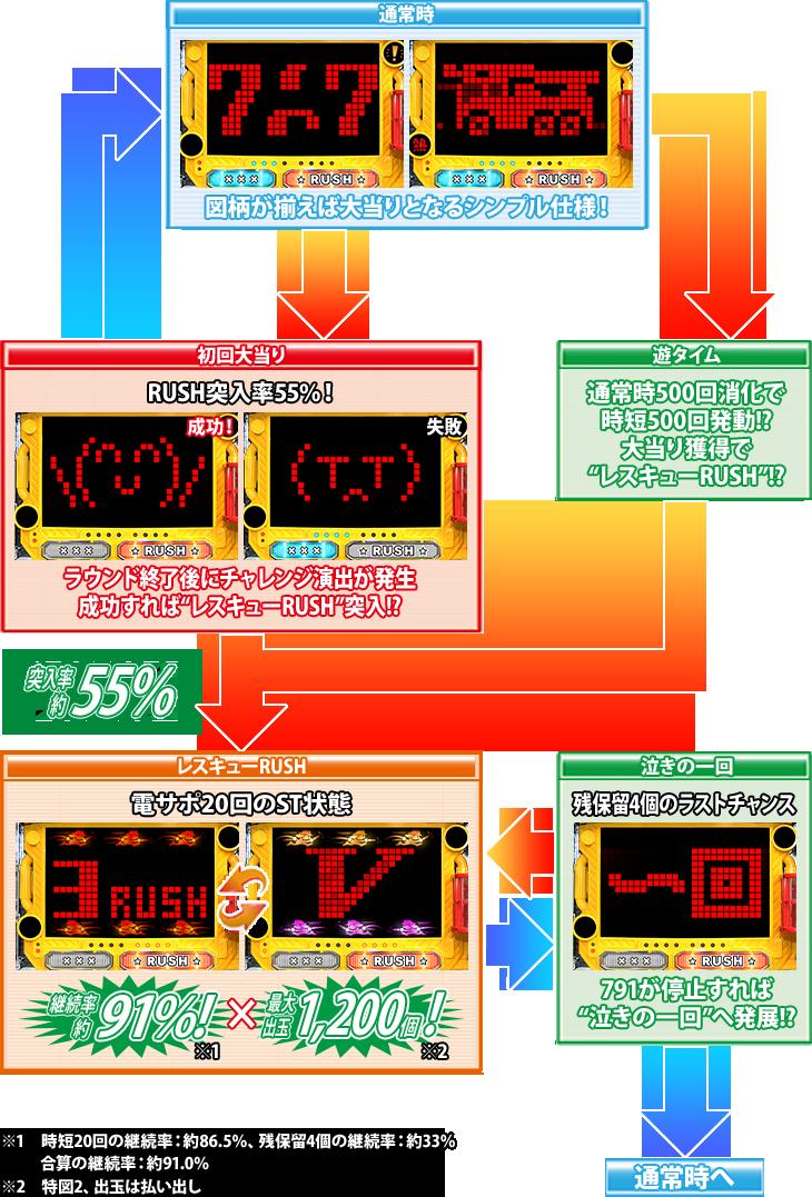 パチンコPパトラッシュV(GREEN)のゲームフロー