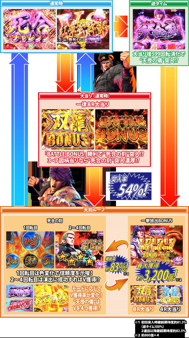 ぱちんこP蒼天の拳 天刻のゲームフロー
