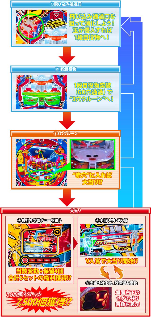Pスーパーコンビα7500のゲームフロー通常時の画像