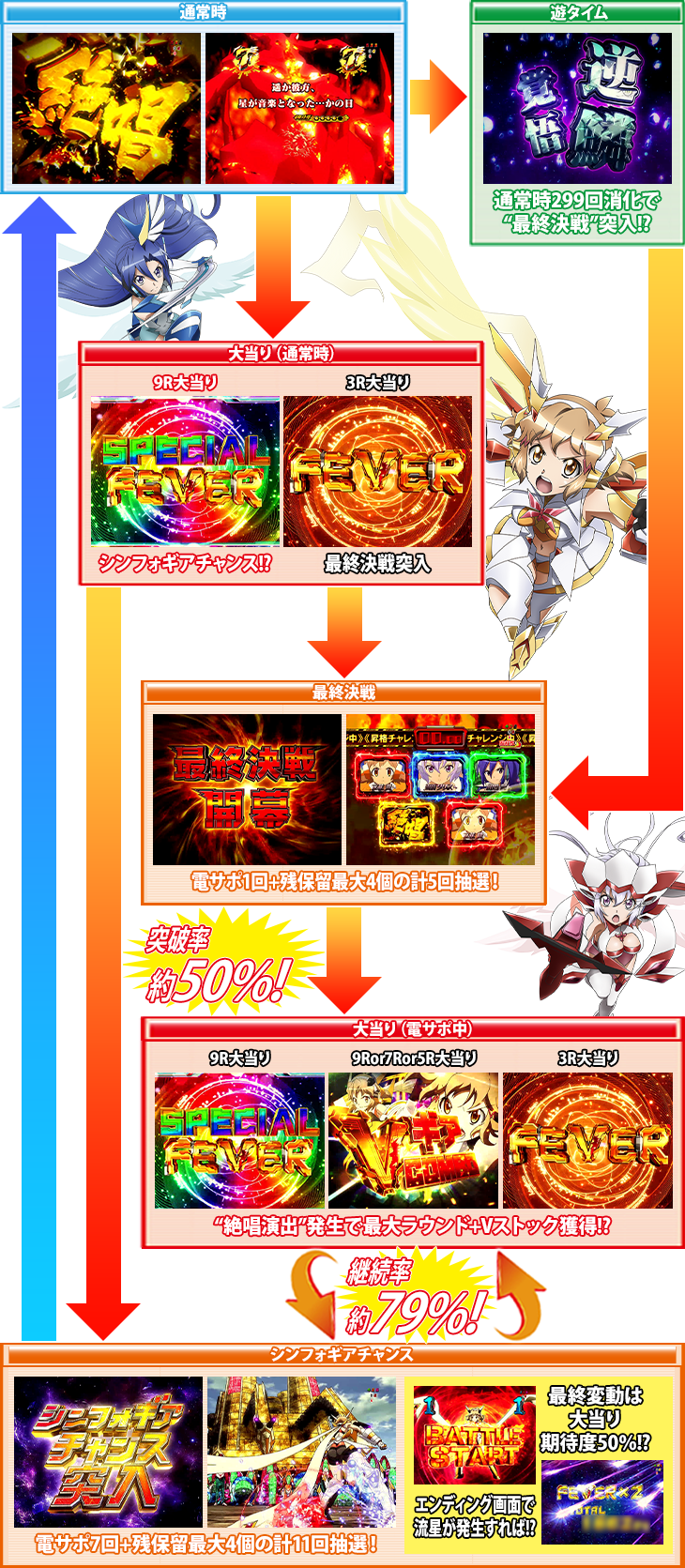 パチンコPフィーバー戦姫絶唱シンフォギア(甘デジ)のゲームフロー