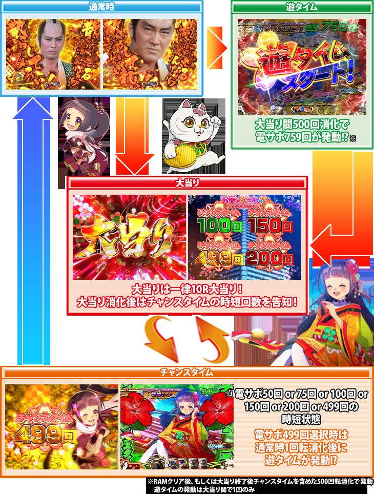 ぱちんこP遠山の金さん2 遠山桜と華の密偵JQAのゲームフロー