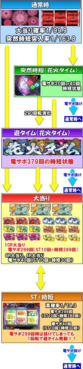 パチンコPAドラム海物語IN JAPANのゲームフロー画像