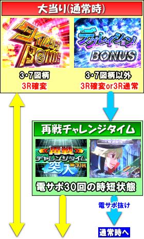 PAガンスリンガー ストラトス 遊撃ver.の大当り中の画像