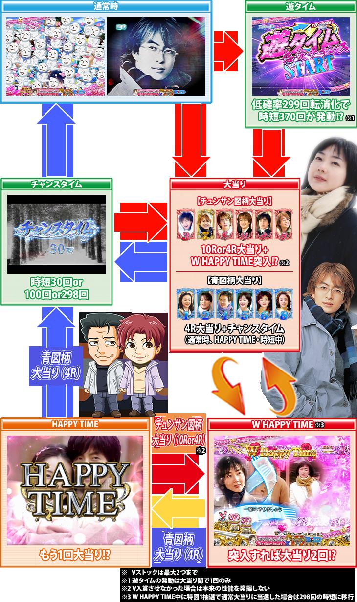 ぱちんこ 冬のソナタ SWEET W HAPPY Versionのゲームフロー