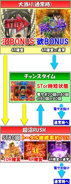 パチンコP弾球黙示録カイジ沼4 ざわっ…Ver.のゲームフロー