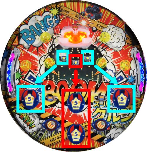 パチンコPA祭のチューリップ 連動 入賞順