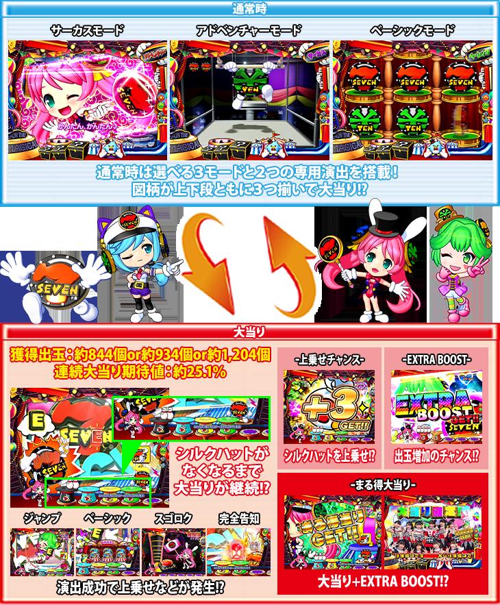 PA SUPER電役ナナシーSPECIAL77 ごらくバージョンのゲームフロー