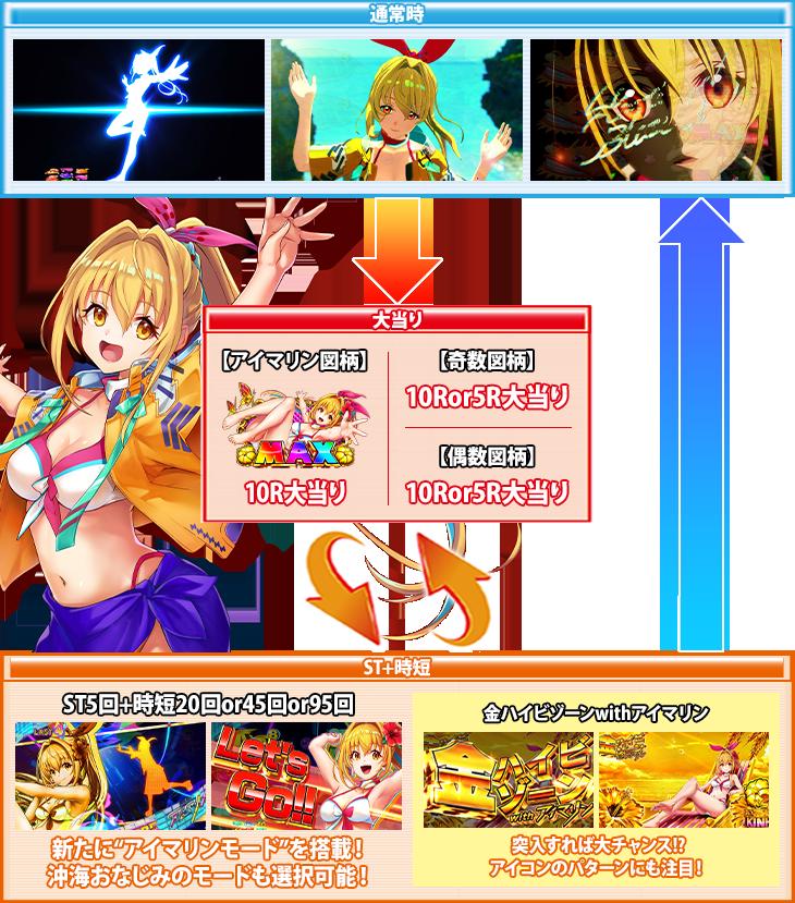 ぱちんこPAスーパー海物語 IN 沖縄5 with アイマリンのゲームフロー