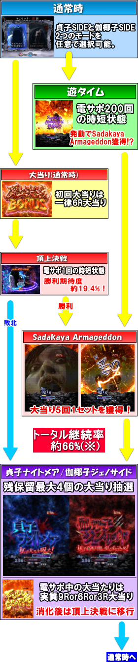 パチンコPA貞子vs伽椰子 頂上決戦FWAのゲームフロー