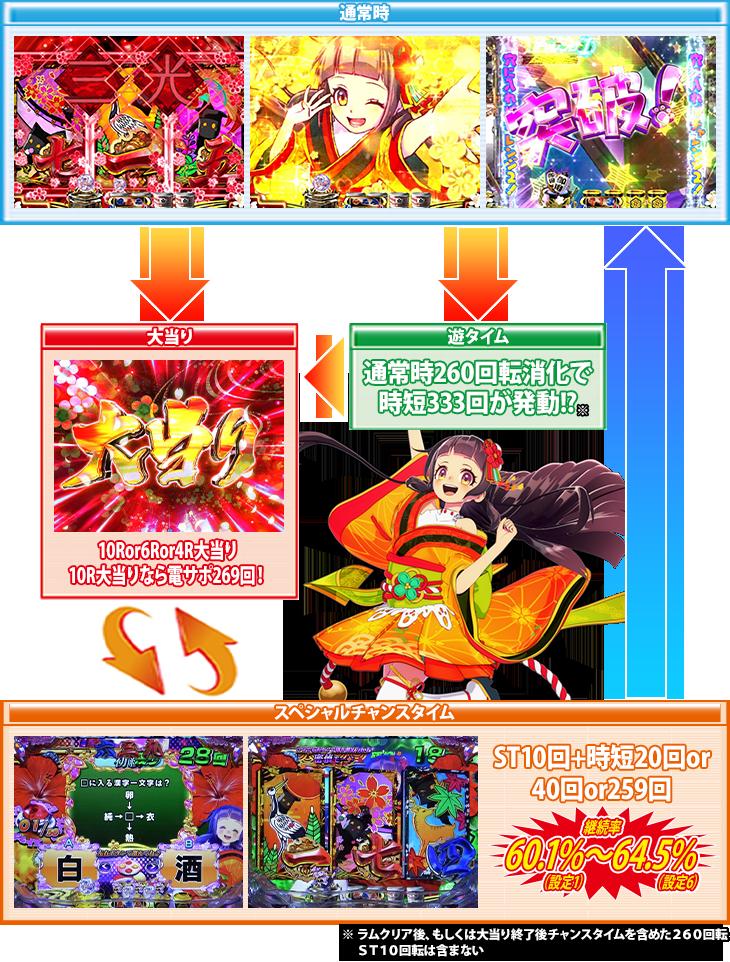 ぱちんこPA遠山の金さん2 遠山桜と華の密偵 ごらくバージョンのゲームフロー
