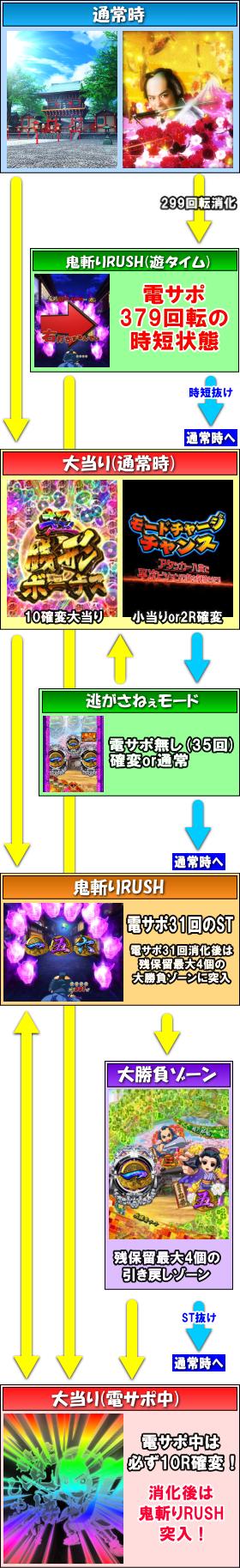 パチンコP銭形平次2 疾風STVer.のゲームフロー通常時画像