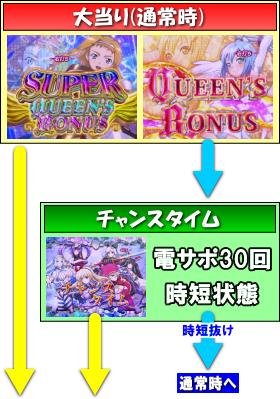 Pクイーンズブレイド3 ナナエルVer.のゲームフロー