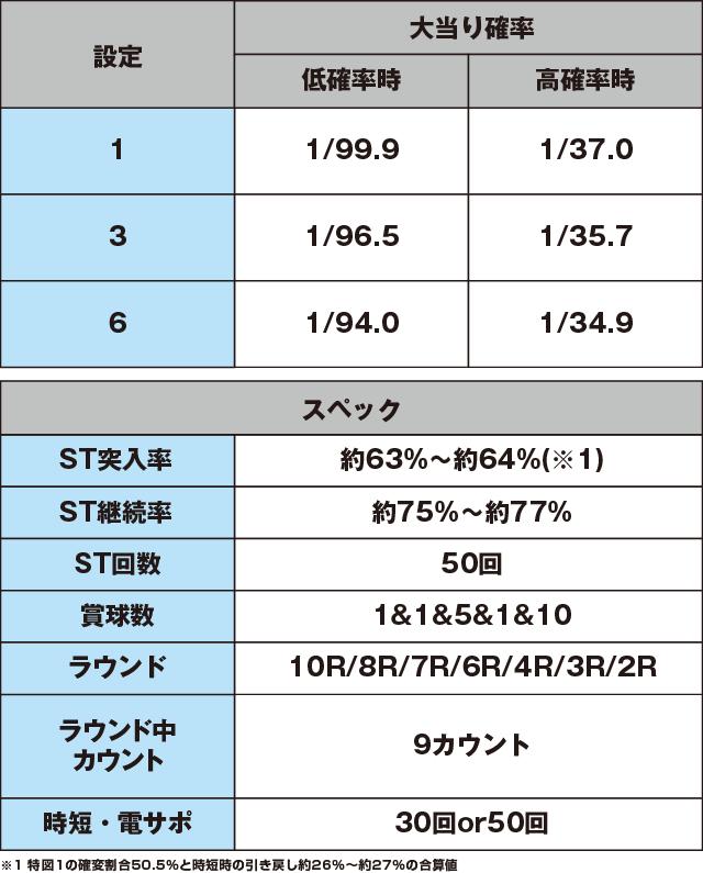 Pクイーンズブレイド3 ナナエルVer.のスペック表