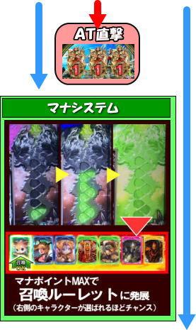 NANASHOW(七匠)のゲームフロー