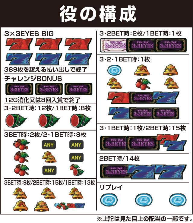 Daito(大都技研)の役構成