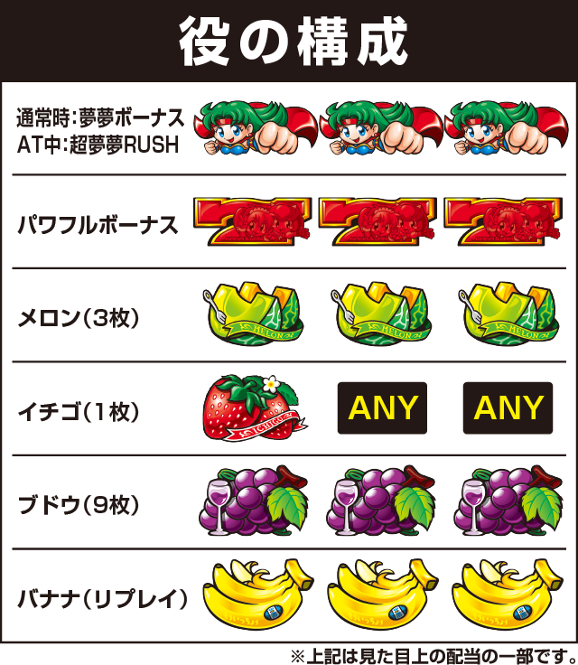 SANKYO(三共)の役構成