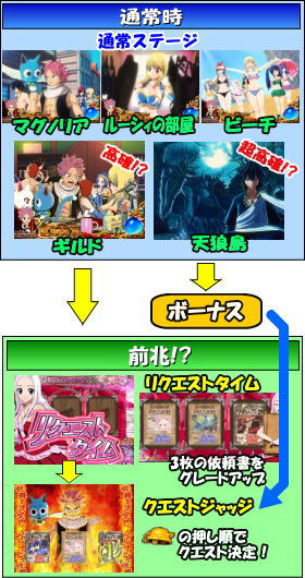 FUJI(藤商事)のゲームフロー