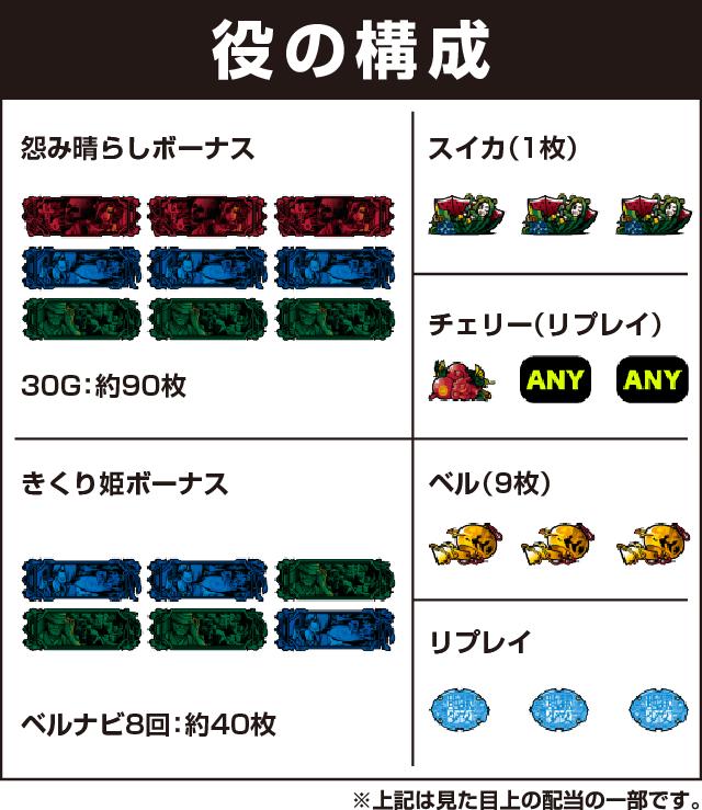 FUJI(藤商事)の役構成