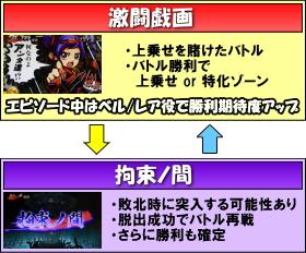 YAMASA(山佐)のゲームフロー