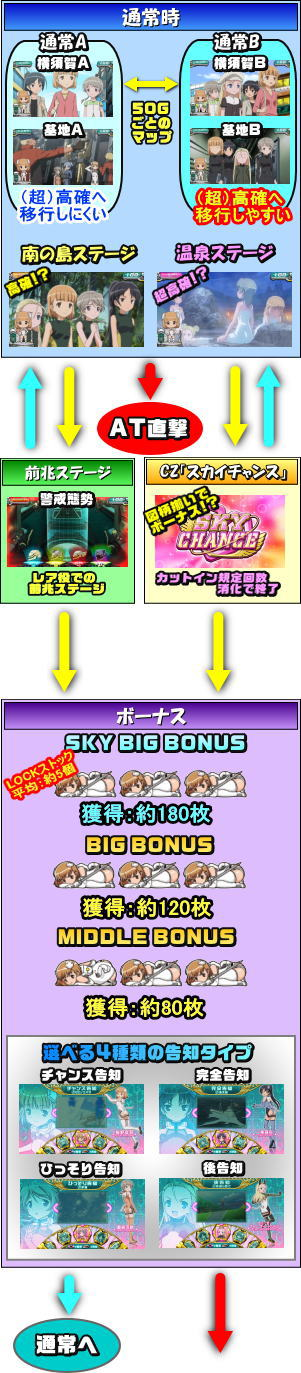 Konami Amusement(コナミアミューズメント)のゲームフロー