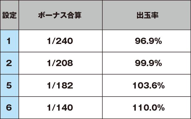 SANKYO(三共)のスペック