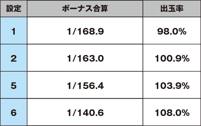 SANYO(三洋物産)のスペック