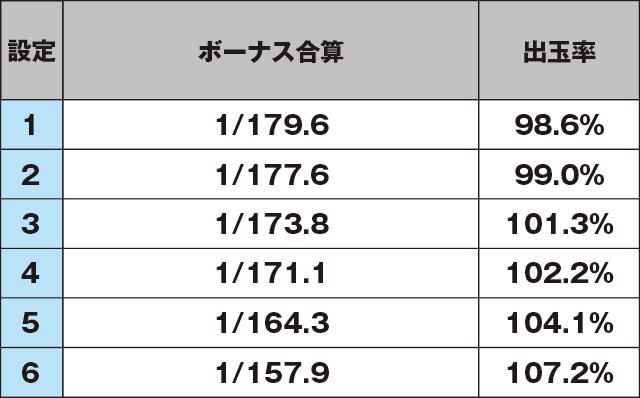 KYORAKU(京楽)のスペック