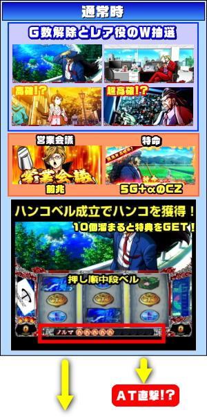 Daito(大都技研)のゲームフロー