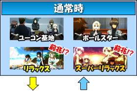 SANKYO(三共)のゲームフロー
