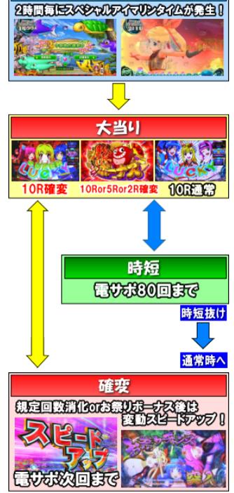 Pスーパー海物語 IN JAPAN2のゲームフロー