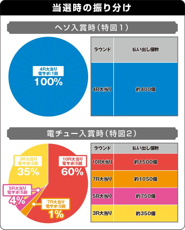 ぱちんこ AKB48 ワン・ツー・スリー!! フェスティバルの振り分け表