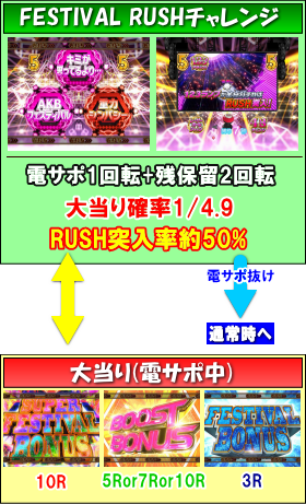 ぱちんこ AKB48 ワン・ツー・スリー!! フェスティバルのゲームフロー
