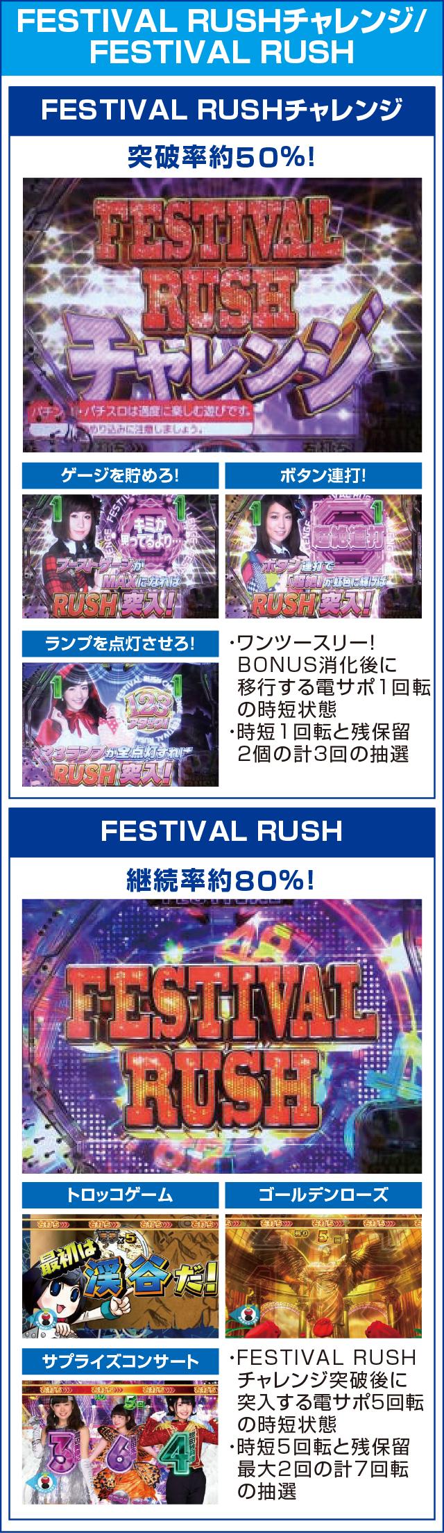 ぱちんこ AKB48 ワン・ツー・スリー!! フェスティバルのピックアップポイント