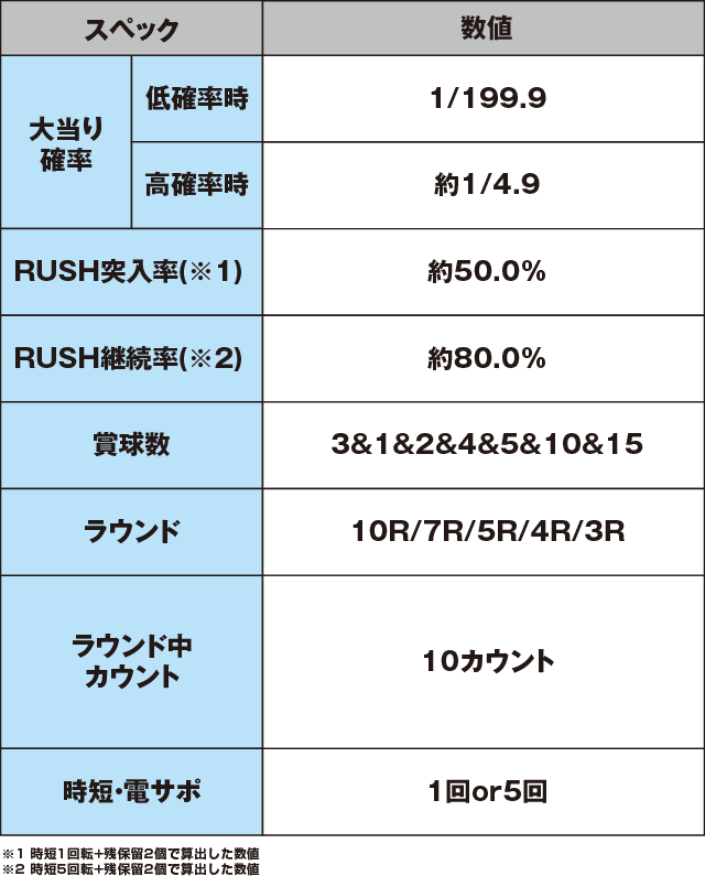 ぱちんこ AKB48 ワン・ツー・スリー!! フェスティバルのスペック表