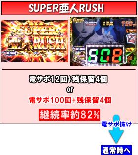 P亜人~衝戟の全突フルスペック!~319ver.のゲームフロー