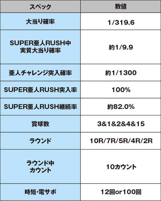 P亜人~衝戟の全突フルスペック!~319ver.のスペック表