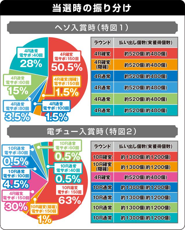 P弾球黙示録カイジ沼4 カイジVer.の振り分け表