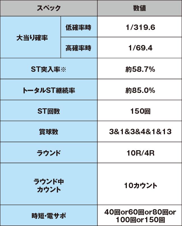 P弾球黙示録カイジ沼4 カイジVer.のスペック表
