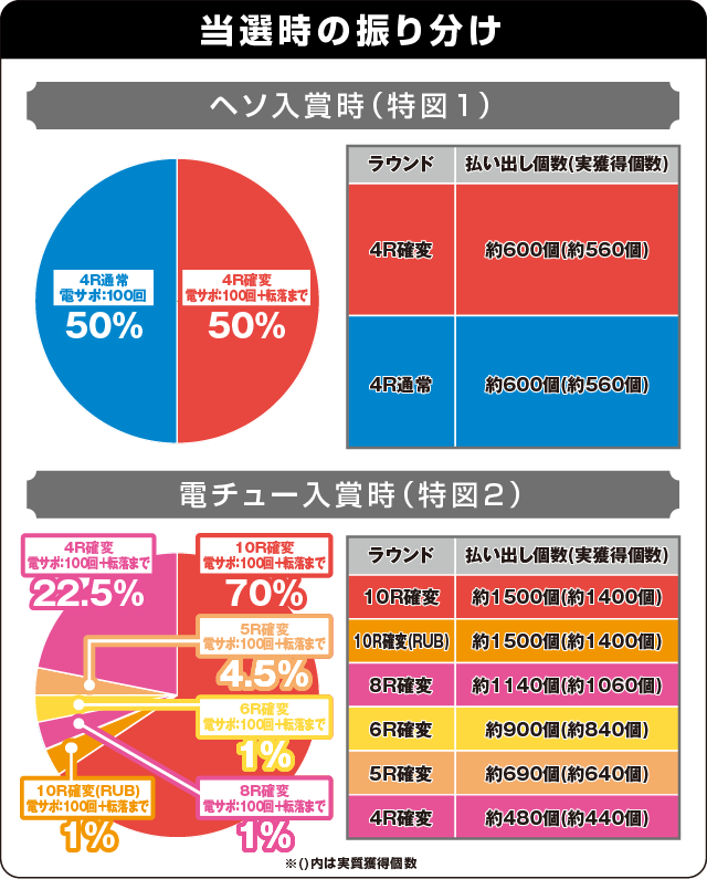 P花の慶次~蓮の振り分け表