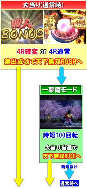 P花の慶次~蓮のゲームフロー