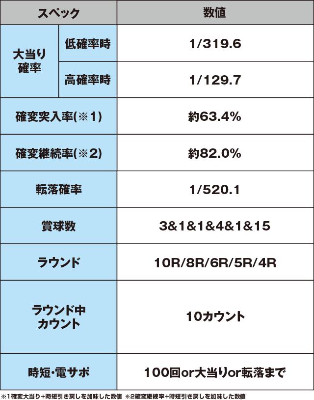 P花の慶次~蓮のスペック表