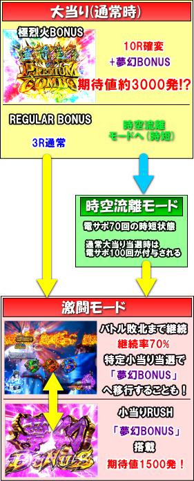 P烈火の炎3のゲームフロー