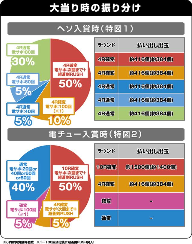 ぱちんこ 新鬼武者 超・蒼剣の振り分け表